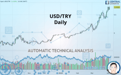 USD/TRY - Daily