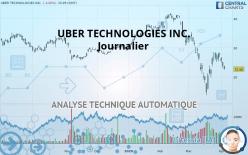 UBER TECHNOLOGIES INC. - Ежедневно