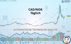 CAD/NOK - Dagligen
