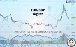 EUR/GBP - Dagligen