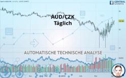 AUD/CZK - Dagligen