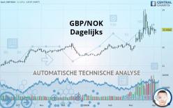 GBP/NOK - Dagligen