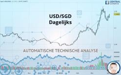 USD/SGD - Dagligen