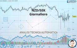 NZD/SEK - Dagligen