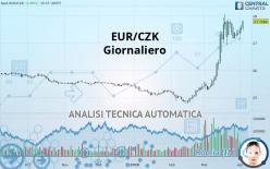 EUR/CZK - Dagligen