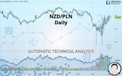 NZD/PLN - Dagligen