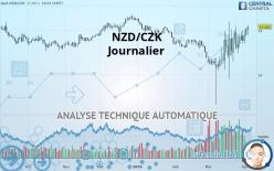 NZD/CZK - Dagligen