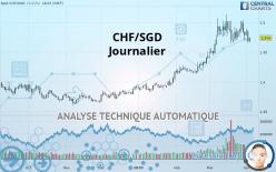 CHF/SGD - Dagligen