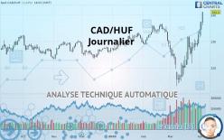 CAD/HUF - Dagligen