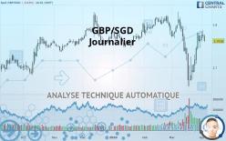 GBP/SGD - Dagligen