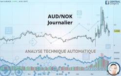 AUD/NOK - Dagligen