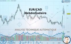 EUR/CAD - Hebdomadaire