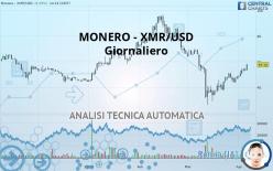 MONERO - XMR/USD - Giornaliero
