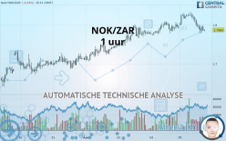 NOK/ZAR - 1 uur