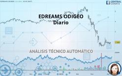 EDREAMS ODIGEO - Diario