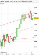 BITCOIN - BTC/USD - 5 min.