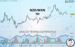 NZD/MXN - 1H