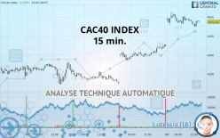 CAC40 INDEX - 15 минут