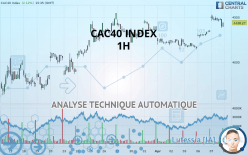 CAC40 INDEX - 1 час
