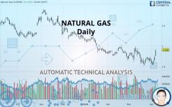 NATURAL GAS - Daily