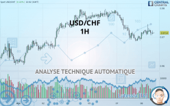 USD/CHF - 1 час