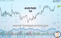 AUD/SGD - 1 час
