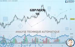GBP/MXN - 1 час