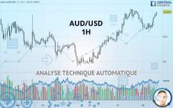AUD/USD - 1 час