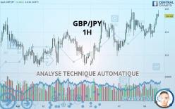 GBP/JPY - 1 час
