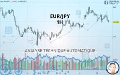 EUR/JPY - 1 час