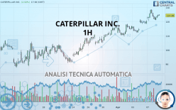CATERPILLAR INC. - 1 час