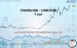 CHAINLINK - LINK/USD - 1 小时