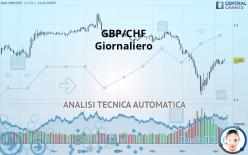 GBP/CHF - Diário