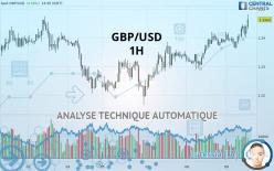 GBP/USD - 1 tim