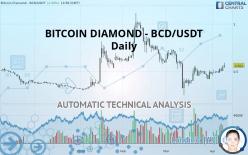BITCOIN DIAMOND - BCD/USDT - Päivittäin