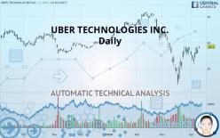 UBER TECHNOLOGIES INC. - Daily