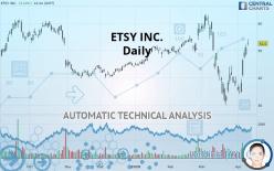 ETSY INC. - Daily
