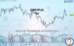 GBP/PLN - 1 tim