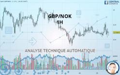 GBP/NOK - 1 tim