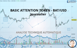 BASIC ATTENTION TOKEN - BAT/USD - Journalier