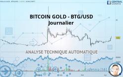 BITCOIN GOLD - BTG/USD - Dagligen