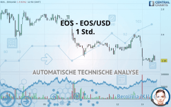 EOS - EOS/USD - 1 Std.