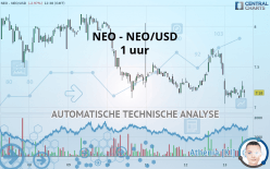 NEO - NEO/USD - 1 uur