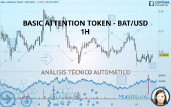 BASIC ATTENTION TOKEN - BAT/USD - 1H