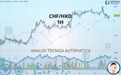 CHF/HKD - 1H