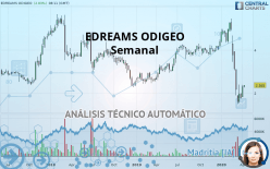 EDREAMS ODIGEO - Semanal