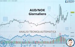 AUD/NOK - Giornaliero