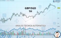 GBP/SGD - 1H