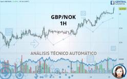 GBP/NOK - 1H