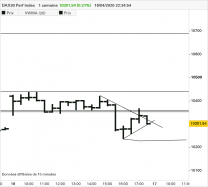 DAX30 PERF INDEX - 30 min.
